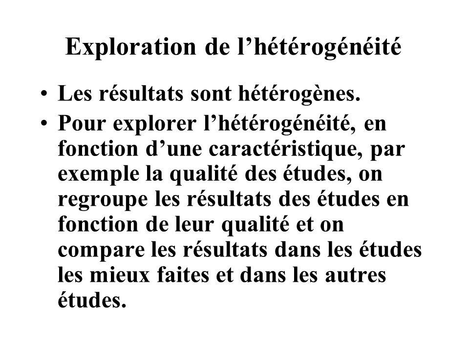 Exploration de lhétérogénéité Les résultats sont hétérogènes. Pour explorer lhétérogénéité, en fonction dune caractéristique, par exemple la qualité d