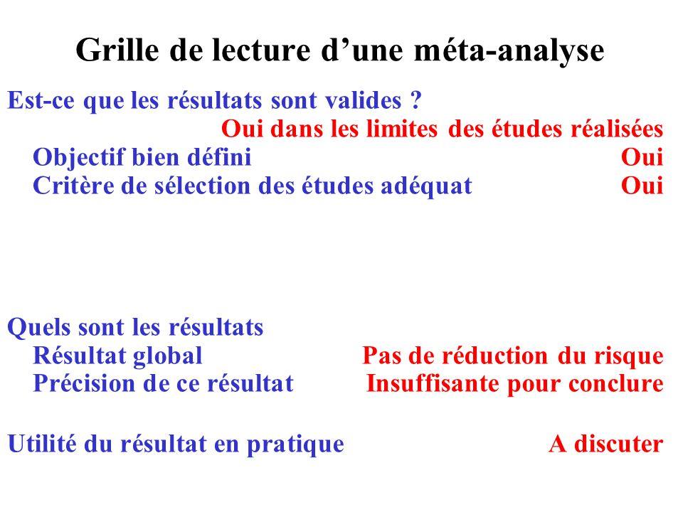 Grille de lecture dune méta-analyse Est-ce que les résultats sont valides ? Oui dans les limites des études réalisées Objectif bien défini Oui Critère