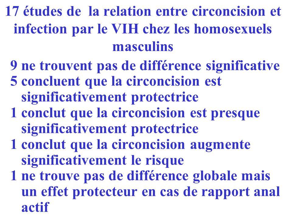 17 études de la relation entre circoncision et infection par le VIH chez les homosexuels masculins 9 ne trouvent pas de différence significative 5 con