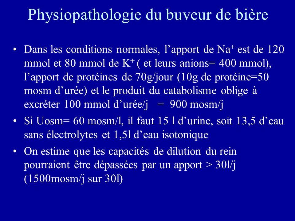 Physiopathologie du buveur de bière Dans les conditions normales, lapport de Na + est de 120 mmol et 80 mmol de K + ( et leurs anions= 400 mmol), lapport de protéines de 70g/jour (10g de protéine=50 mosm durée) et le produit du catabolisme oblige à excréter 100 mmol durée/j = 900 mosm/j Si Uosm= 60 mosm/l, il faut 15 l durine, soit 13,5 deau sans électrolytes et 1,5l deau isotonique On estime que les capacités de dilution du rein pourraient être dépassées par un apport > 30l/j (1500mosm/j sur 30l)