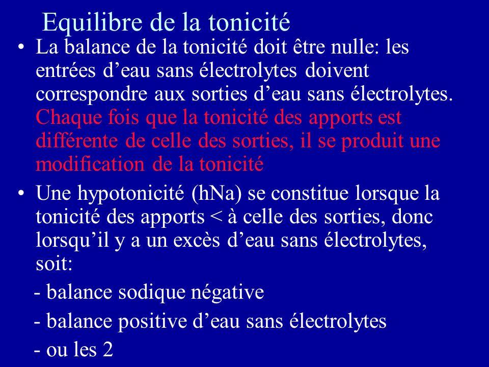 Equilibre de la tonicité La balance de la tonicité doit être nulle: les entrées deau sans électrolytes doivent correspondre aux sorties deau sans électrolytes.