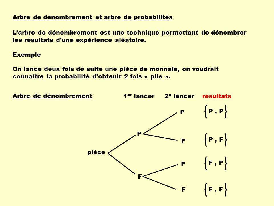 Arbre de dénombrement et arbre de probabilités Larbre de dénombrement est une technique permettant de dénombrer les résultats dune expérience aléatoir