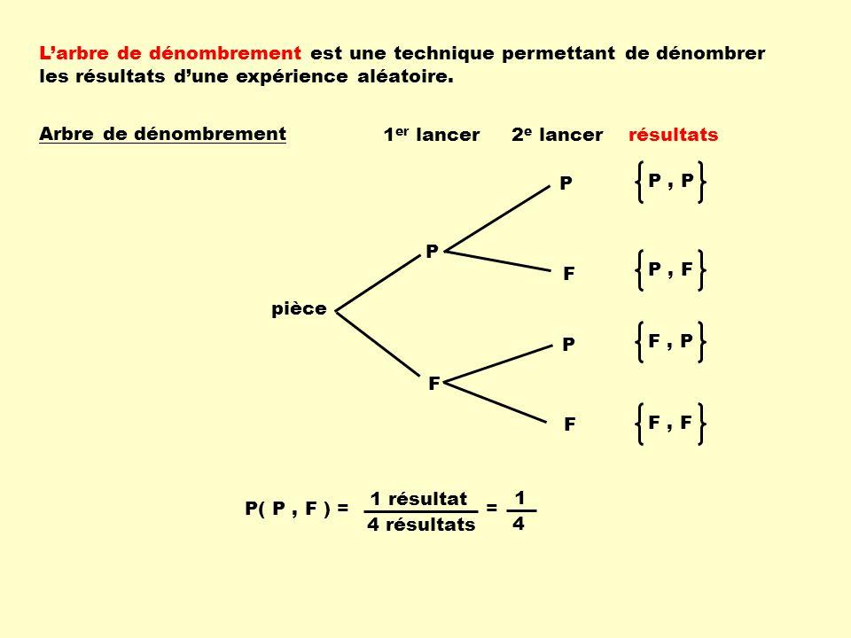 Larbre de dénombrement est une technique permettant de dénombrer les résultats dune expérience aléatoire. 1 er lancer2 e lancer Arbre de dénombrement