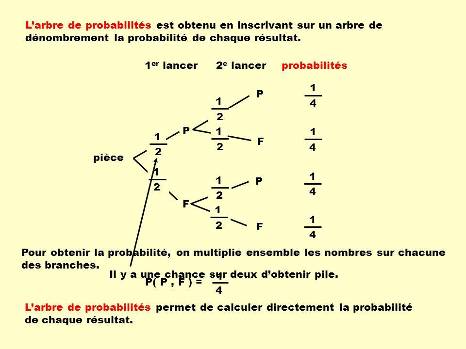 pièce 1 er lancer2 e lancer P F F P 1 2 1 2 1 2 1 2 P F 1 2 1 2 1 4 probabilités Il y a une chance sur deux dobtenir pile. Larbre de probabilités est