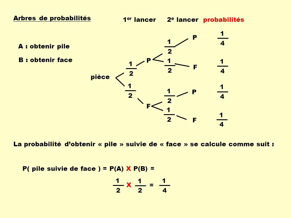 Arbres de probabilités pièce 1 er lancer2 e lancer P F F P 1 2 1 2 1 2 1 2 P F 1 2 1 2 1 4 1 4 1 4 1 4 probabilités La probabilité dobtenir « pile » s