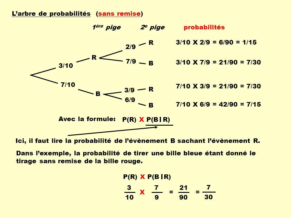 Larbre de probabilités (sans remise) R B R B R B 3/10 7/10 2/9 7/9 3/9 6/9 3/10 X 2/9 = 6/90 = 1/15 3/10 X 7/9 = 21/90 = 7/30 7/10 X 3/9 = 21/90 = 7/3