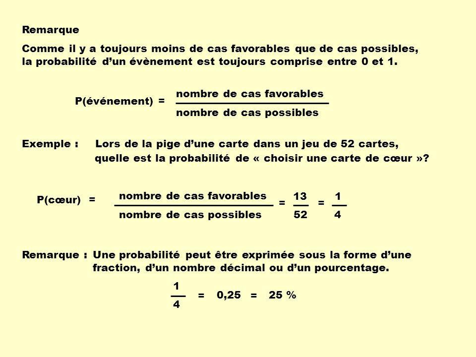 nombre de cas favorables P(événement) = nombre de cas possibles Comme il y a toujours moins de cas favorables que de cas possibles, la probabilité dun