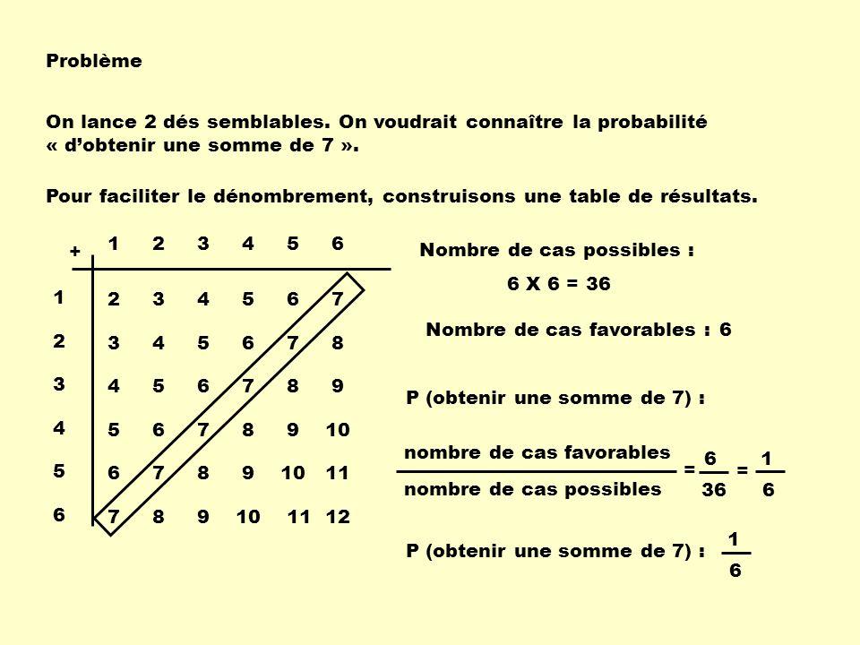 Problème On lance 2 dés semblables. On voudrait connaître la probabilité « dobtenir une somme de 7 ». Pour faciliter le dénombrement, construisons une