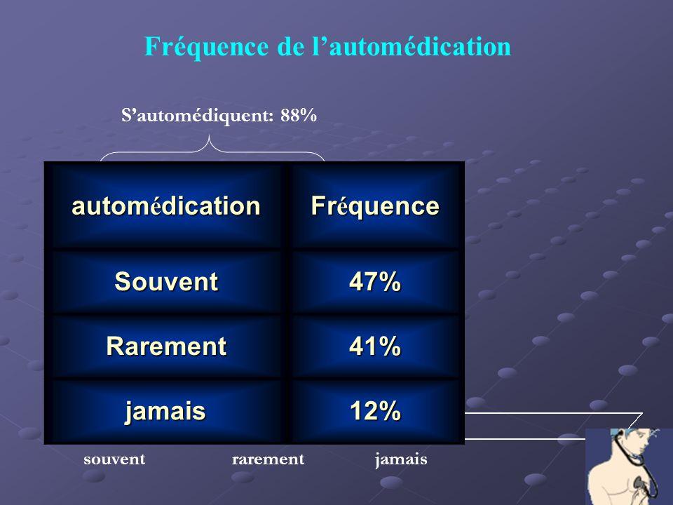 souventrarementjamais Sautomédiquent: 88% Fréquence de lautomédication autom é dication Fr é quence Souvent47% Rarement41% jamais12%