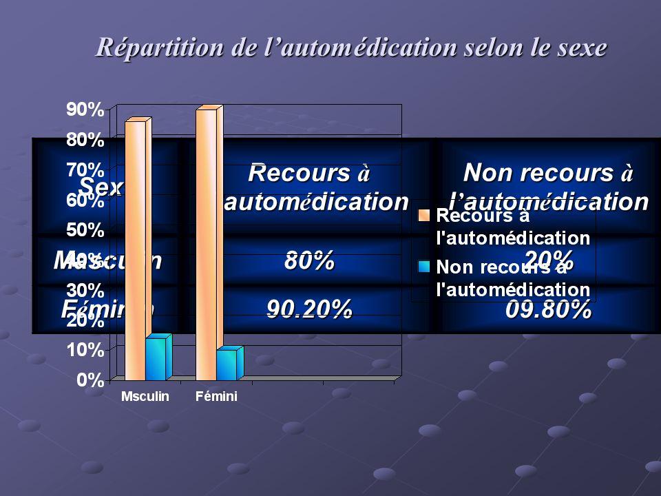 Répartition de lautomédication selon le sexe Sexe Recours à l autom é dication Non recours à l autom é dication Masculin80%20% F é minin 90.20%09.80%