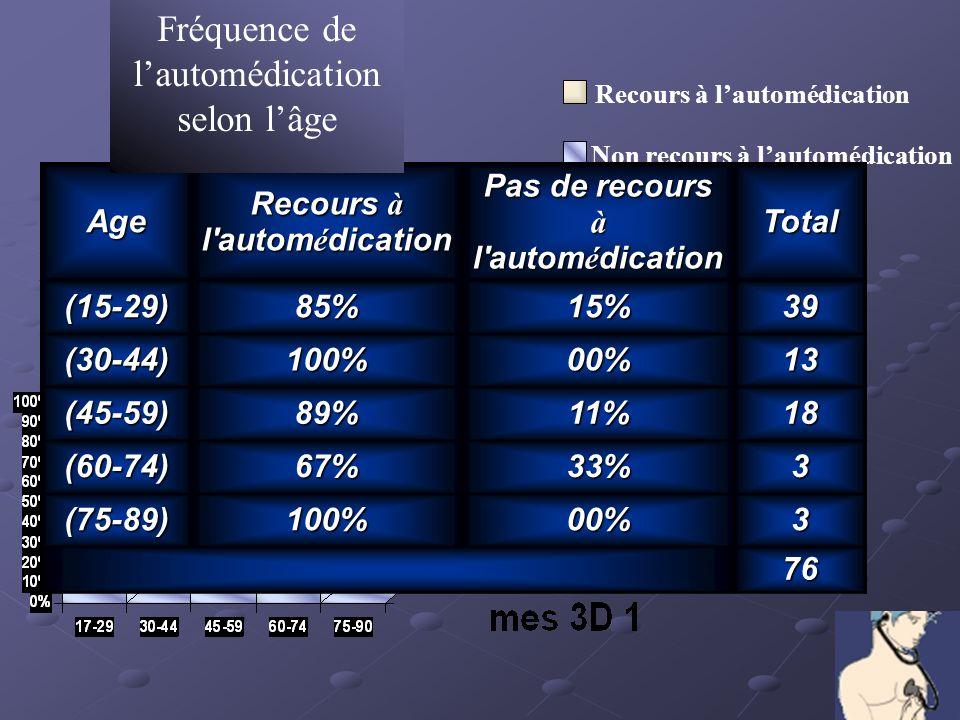 Recours à lautomédication Non recours à lautomédicationAge Recours à l'autom é dication Pas de recours à l'autom é dication Total(15-29)85%15%39 (30-4
