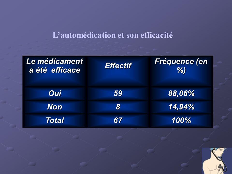 Lautomédication et son efficacité Le médicament a été efficace Effectif Fréquence (en %) Oui5988,06% Non814,94% Total67100%
