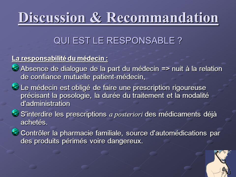 QUI EST LE RESPONSABLE ? La responsabilité du médecin : Absence de dialogue de la part du médecin => nuit à la relation de confiance mutuelle patient-