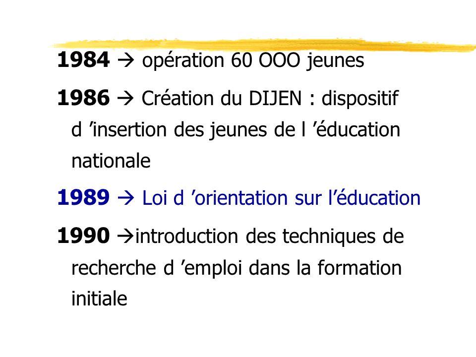 1984 opération 60 OOO jeunes 1986 Création du DIJEN : dispositif d insertion des jeunes de l éducation nationale 1989 Loi d orientation sur léducation 1990 introduction des techniques de recherche d emploi dans la formation initiale