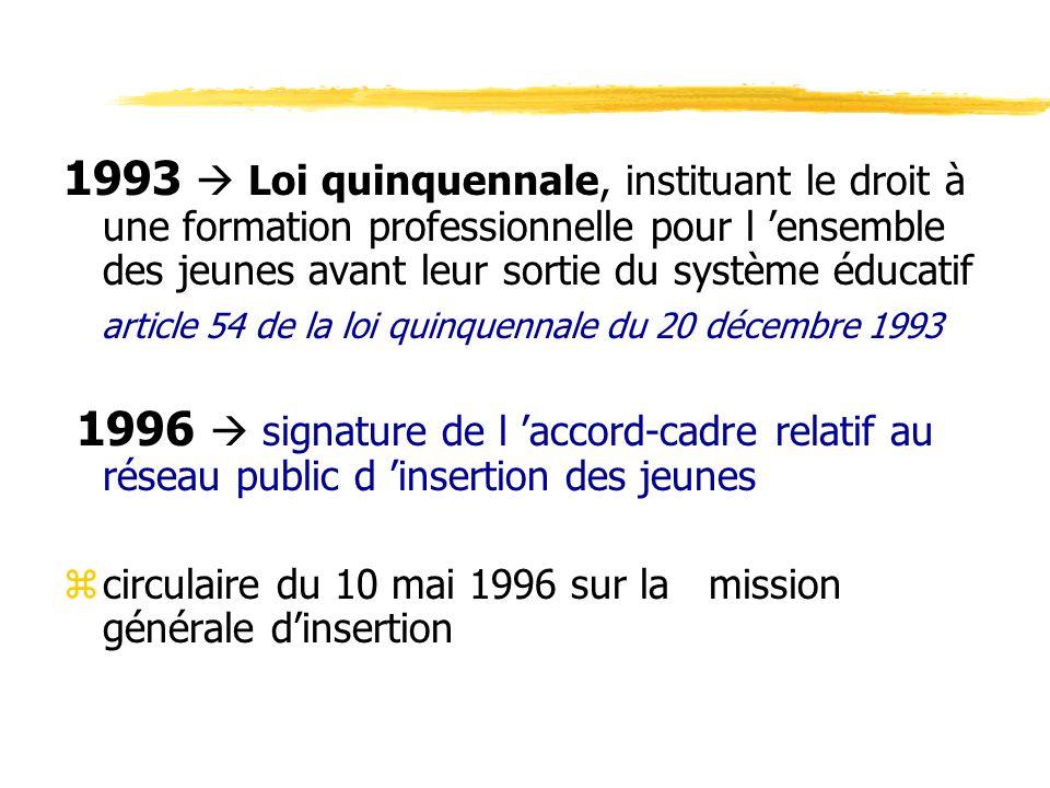 1993 Loi quinquennale, instituant le droit à une formation professionnelle pour l ensemble des jeunes avant leur sortie du système éducatif article 54