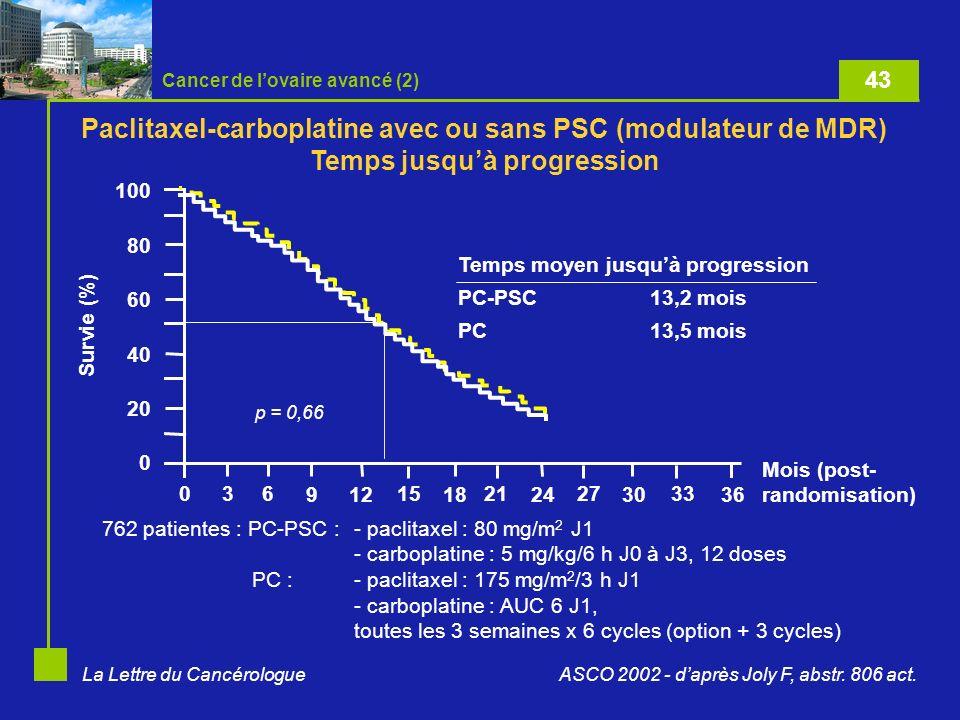 La Lettre du Cancérologue Cancer de lovaire avancé (2) ASCO 2002 - daprès Joly F, abstr. 806 act. Paclitaxel-carboplatine avec ou sans PSC (modulateur