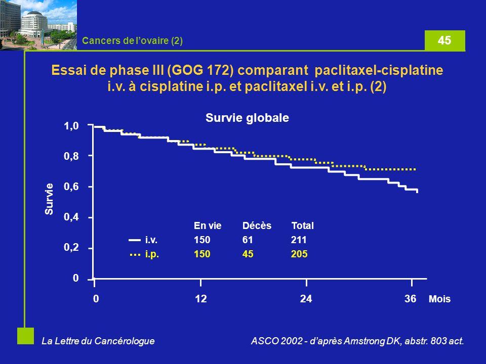 La Lettre du Cancérologue Cancers de lovaire (2) 0122436 Mois En vieDécèsTotal i.v.15061211 i.p.15045205 1,0 0,8 0,6 0,4 0,2 0 Survie ASCO 2002 - daprès Amstrong DK, abstr.