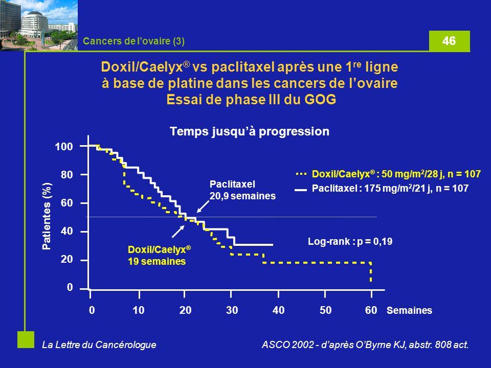 La Lettre du Cancérologue Doxil/Caelyx ® vs paclitaxel après une 1 re ligne à base de platine dans les cancers de lovaire Essai de phase III du GOG Temps jusquà progression Patientes (%) 100 80 60 40 20 0 0102030405060 Semaines Log-rank : p = 0,19 Doxil/Caelyx ® : 50 mg/m 2 /28 j, n = 107 Paclitaxel : 175 mg/m 2 /21 j, n = 107 Paclitaxel 20,9 semaines Doxil/Caelyx ® 19 semaines ASCO 2002 - daprès OByrne KJ, abstr.