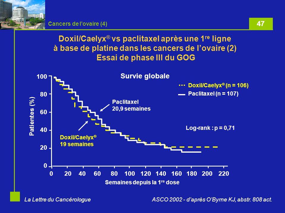 La Lettre du Cancérologue Étude de phase III comparant doxorubicine-cisplatine à doxorubicine-cisplatine-paclitaxel (GOG 177) 15,312,1SG (médiane en mois) 8,3 p < 0,0015,3SSP (médiane en mois) 57 % p < 0,00134 %RC + RP 36 %27 %RP 22 %7 %RC TAP (A : 45 mg/m 2, P : 50 mg/m 2, T : 160 mg/m 2 en 3 h + G-CSF) AP (A : 60 mg/m 2, P : 50 mg/m 2 /21 j) 266 patientes ASCO 2002 - daprès Fleming GF, abstr.