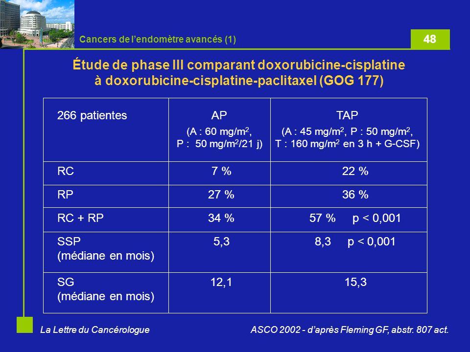 La Lettre du Cancérologue Étude de phase III comparant doxorubicine-cisplatine à doxorubicine-cisplatine-paclitaxel (GOG 177) 15,312,1SG (médiane en m