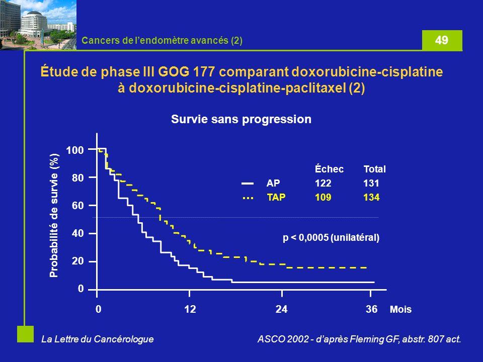 La Lettre du Cancérologue Probabilité de survie (%) 100 80 60 40 20 0 0122436 Mois p < 0,0005 (unilatéral) ÉchecTotal AP122131 TAP109134 ASCO 2002 - daprès Fleming GF, abstr.