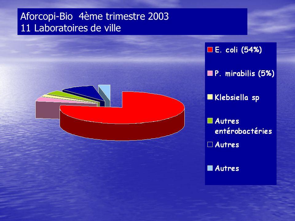 Aforcopi-Bio 4ème trimestre 2003 11 Laboratoires de ville