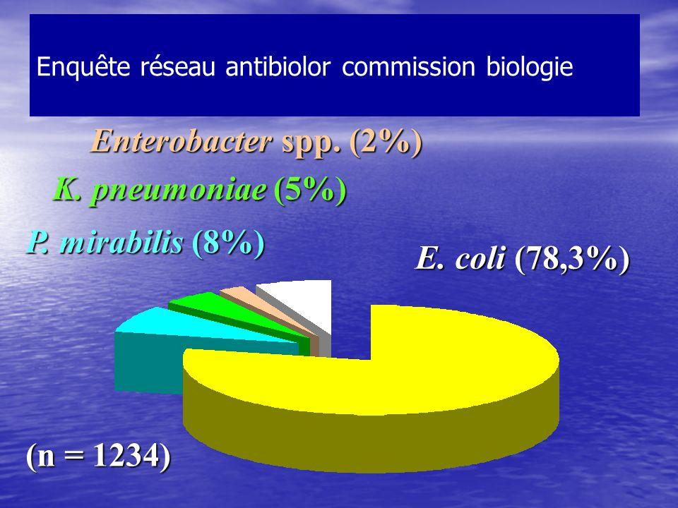 Enquête réseau antibiolor commission biologie (n = 1234) E. coli (78,3%) P. mirabilis (8%) K. pneumoniae (5%) Enterobacter spp. (2%)