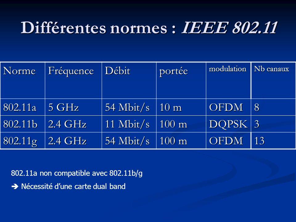 Différentes normes : IEEE 802.11 NormeFréquenceDébitportéemodulation Nb canaux 802.11a 5 GHz 54 Mbit/s 10 m OFDM8 802.11b 2.4 GHz 11 Mbit/s 100 m DQPS