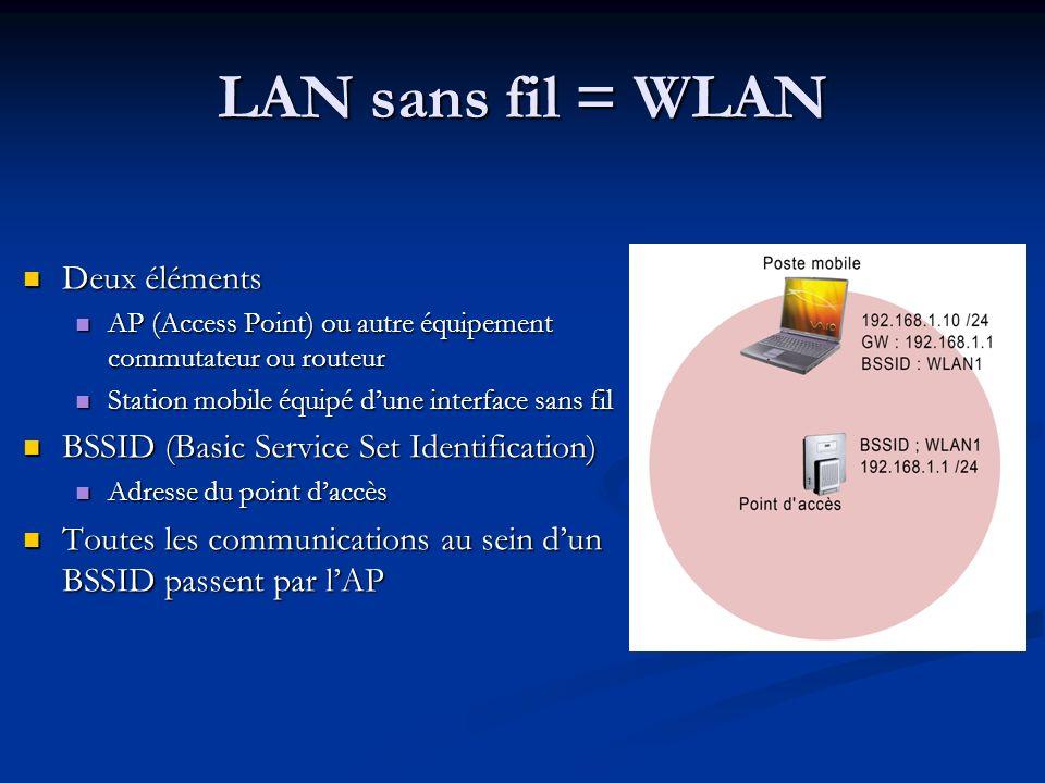 LAN sans fil = WLAN Deux éléments Deux éléments AP (Access Point) ou autre équipement commutateur ou routeur AP (Access Point) ou autre équipement com