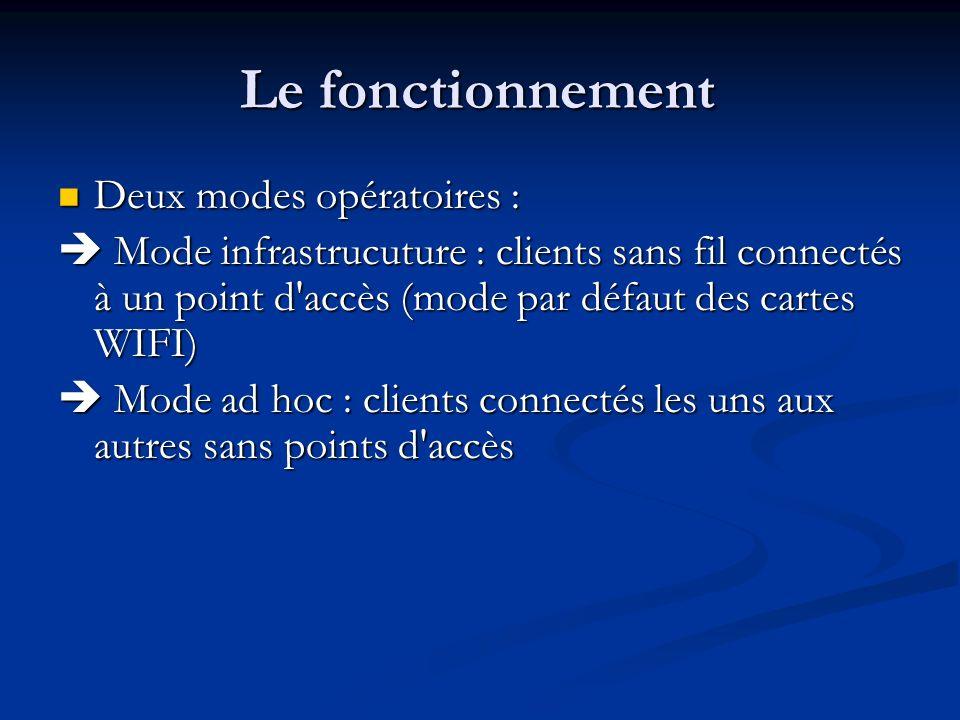 Le fonctionnement Deux modes opératoires : Deux modes opératoires : Mode infrastrucuture : clients sans fil connectés à un point d'accès (mode par déf