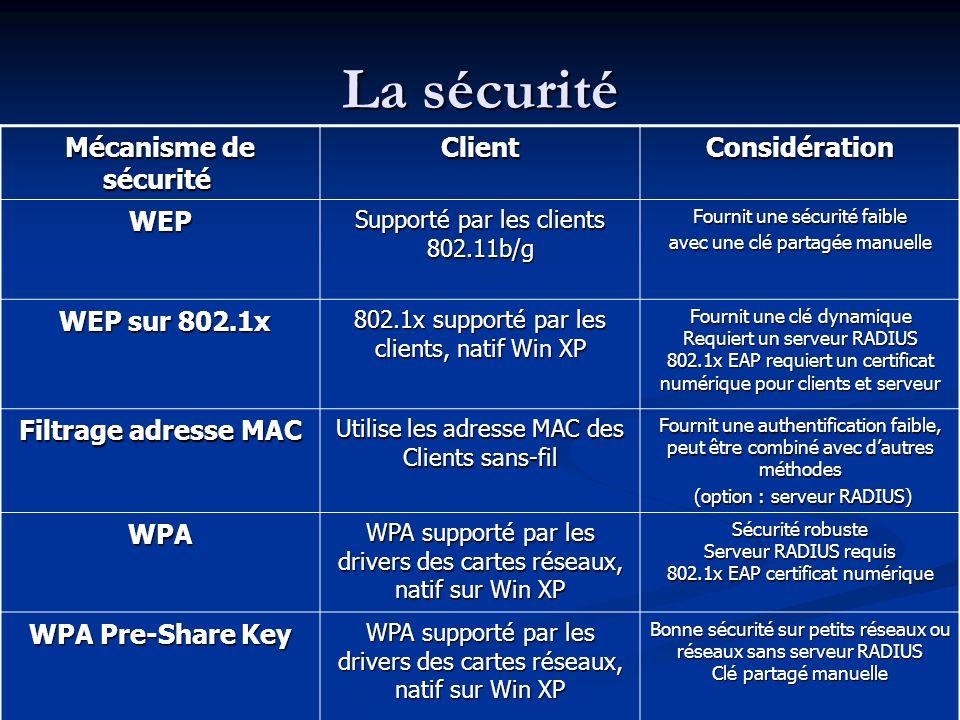 La sécurité Mécanisme de sécurité Mécanisme de sécurité ClientConsidération WEP Supporté par les clients 802.11b/g Fournit une sécurité faible avec un