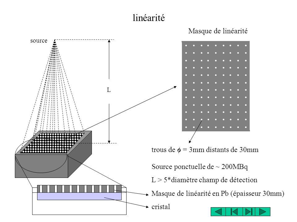 source L Source ponctuelle de ~ 200MBq L > 5*diamètre champ de détection Masque de linéarité en Pb (épaisseur 30mm) cristal linéarité trous de = 3mm d