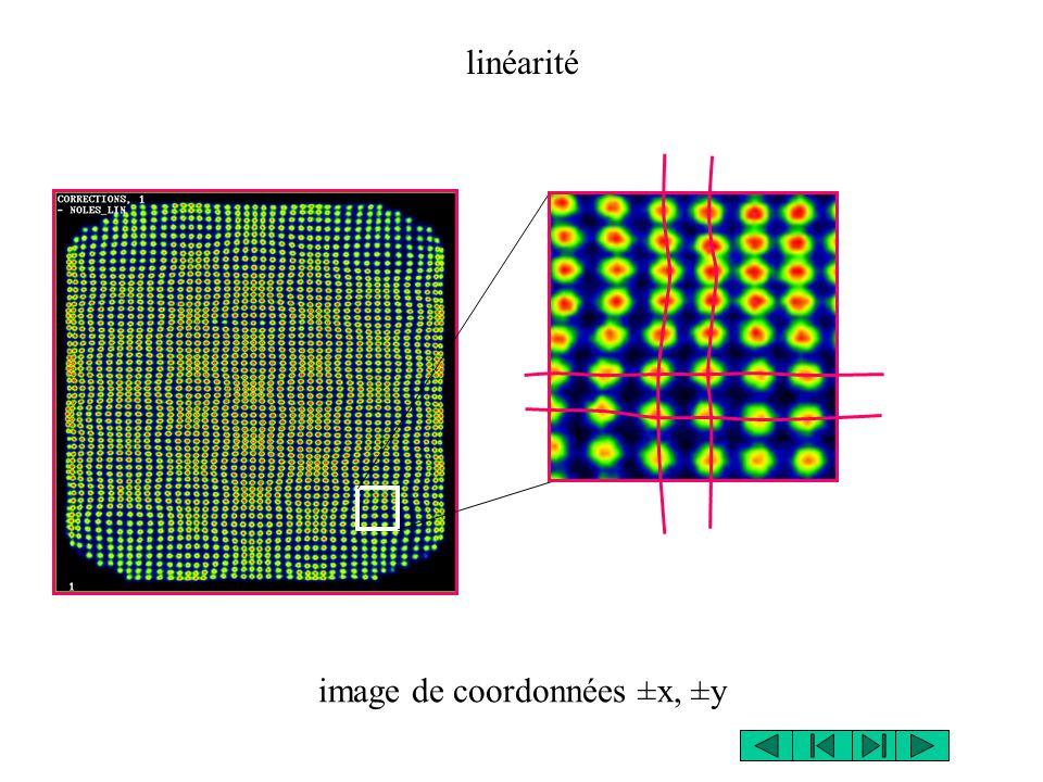 image de coordonnées ±x, ±y linéarité