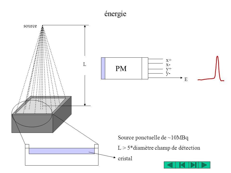 énergie source L Source ponctuelle de ~10MBq L > 5*diamètre champ de détection cristal x+ x- E y+ y- PM