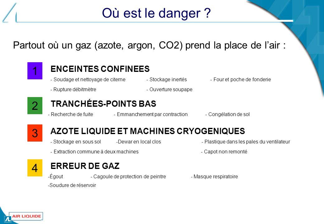 Où est le danger ? Partout où un gaz (azote, argon, CO2) prend la place de lair : 1 ENCEINTES CONFINEES - Soudage et nettoyage de citerne - Stockage i