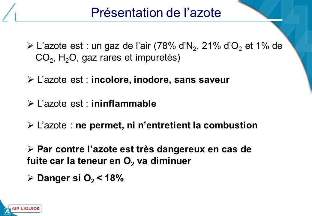 Présentation de lazote Lazote est : un gaz de lair (78% dN 2, 21% dO 2 et 1% de CO 2, H 2 O, gaz rares et impuretés) Danger si O 2 < 18% Par contre la