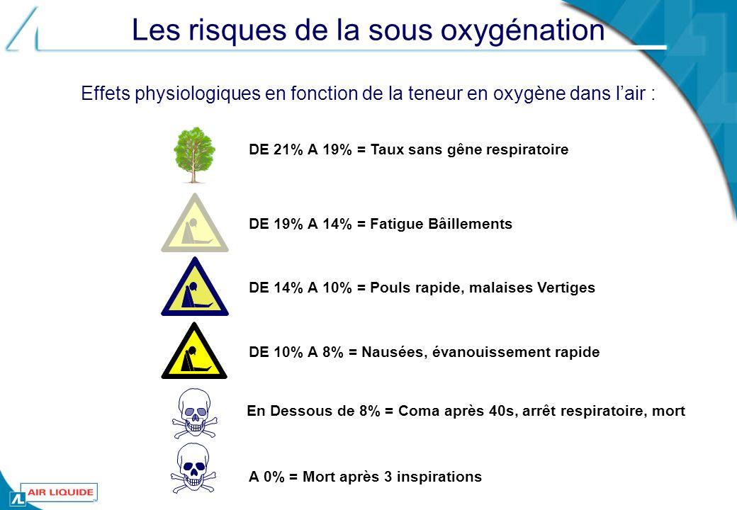 Les risques de la sous oxygénation DE 21% A 19% = Taux sans gêne respiratoire DE 19% A 14% = Fatigue BâillementsDE 14% A 10% = Pouls rapide, malaises