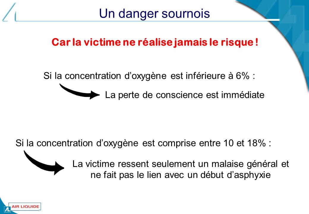 Si la concentration doxygène est inférieure à 6% : Car la victime ne réalise jamais le risque ! Si la concentration doxygène est comprise entre 10 et