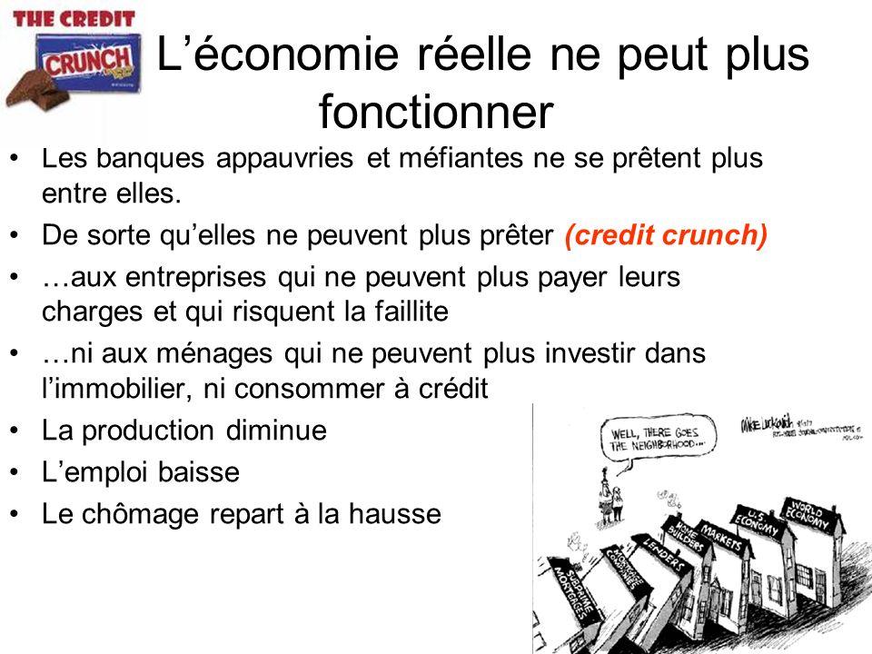 Léconomie réelle ne peut plus fonctionner Les banques appauvries et méfiantes ne se prêtent plus entre elles. De sorte quelles ne peuvent plus prêter
