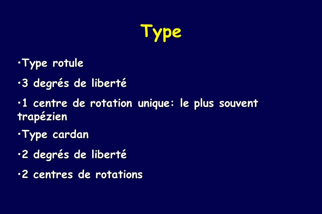 Type Type rotuleType rotule 3 degrés de liberté3 degrés de liberté 1 centre de rotation unique: le plus souvent trapézien1 centre de rotation unique: