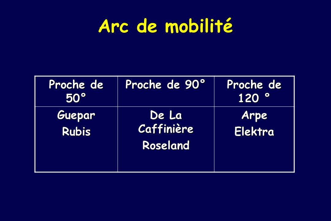Arc de mobilité Proche de 50° Proche de 90° Proche de 120 ° GueparRubis De La Caffinière RoselandArpeElektra