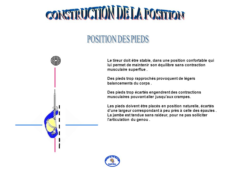 De grandes modifications en horizontal seront faites en faisant pivoter la position autour du pied gauche.