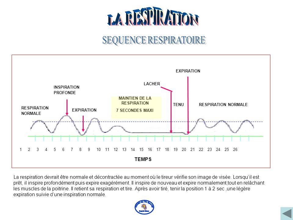 Une fois la prise en main effectuée, il faut faire 2 à 3 respirations profondes pendant lesquelles on veillera principalement à l'expiration forcée. L
