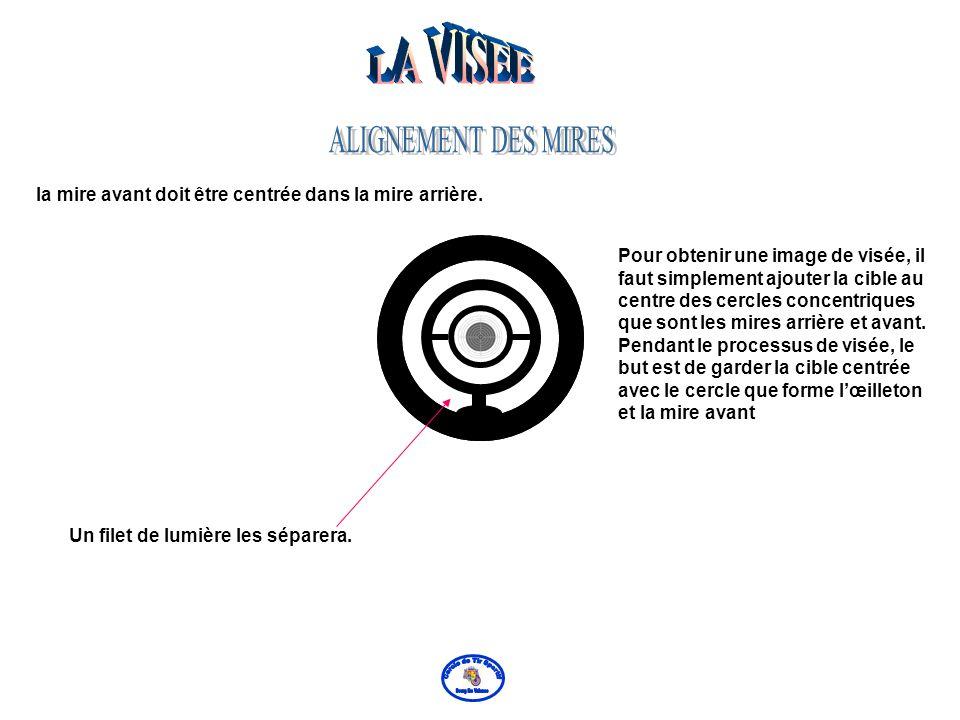 Lalignement des mires est un des éléments les plus importants du processus de visée. Il sagit de lalignement de lœil,de la mire arrière et de la mire