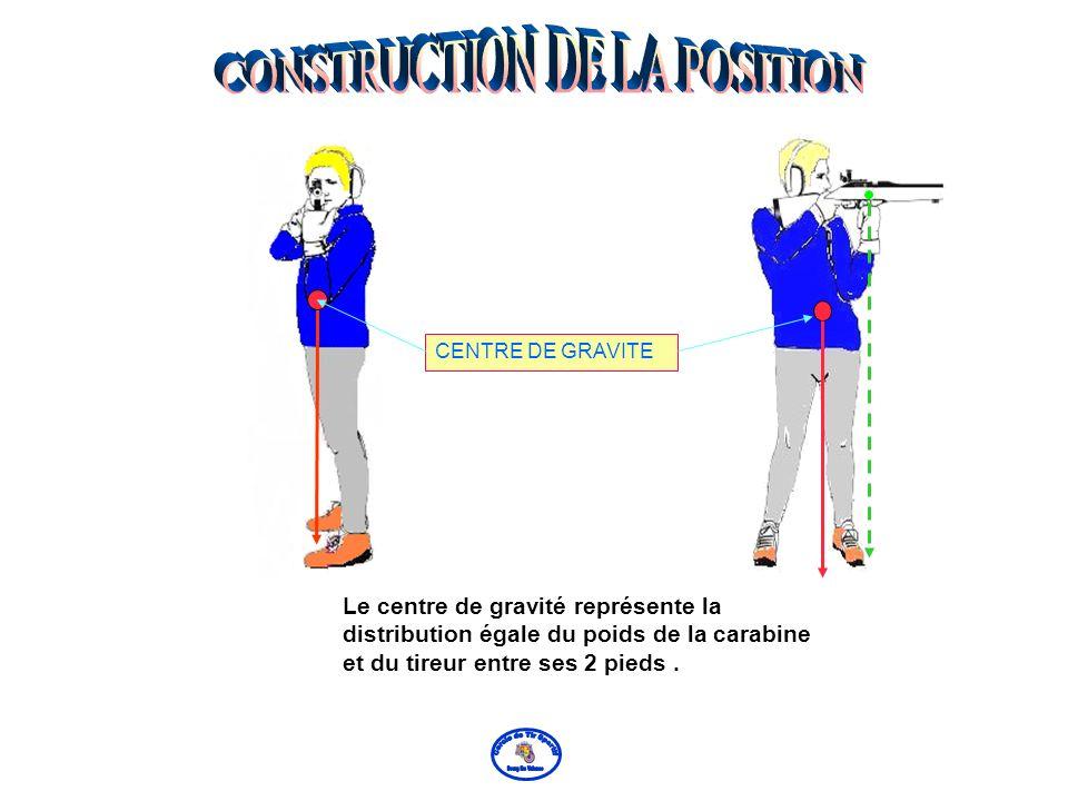 CENTRE DE GRAVITE Le centre de gravité représente la distribution égale du poids de la carabine et du tireur entre ses 2 pieds.
