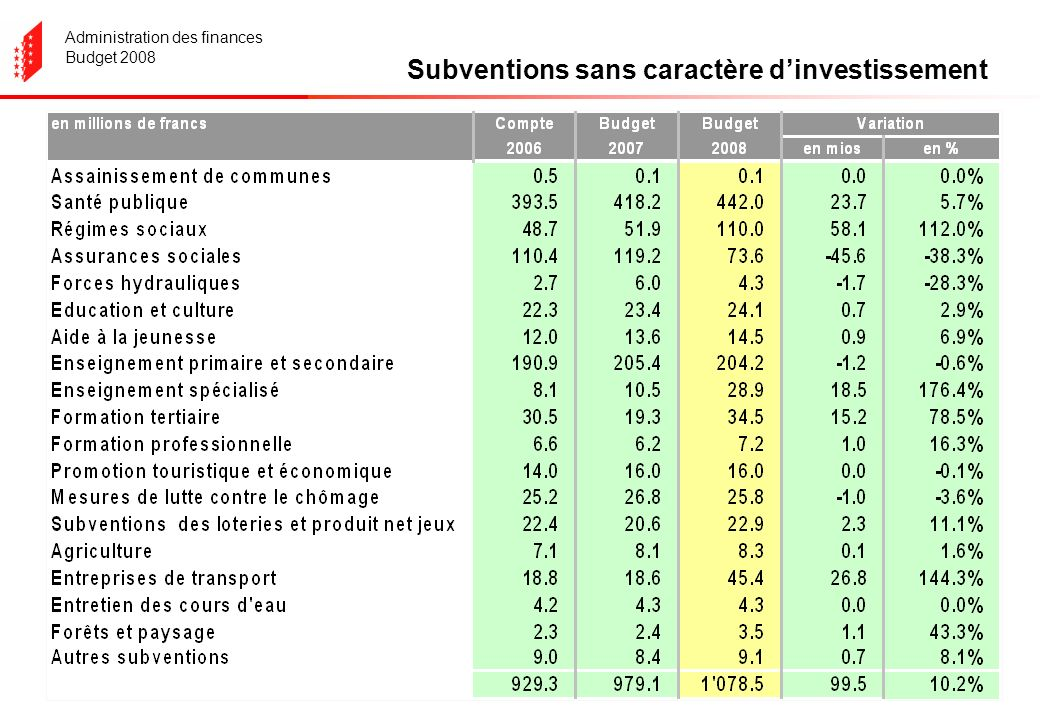 Administration des finances Budget 2008 Subventions sans caractère dinvestissement