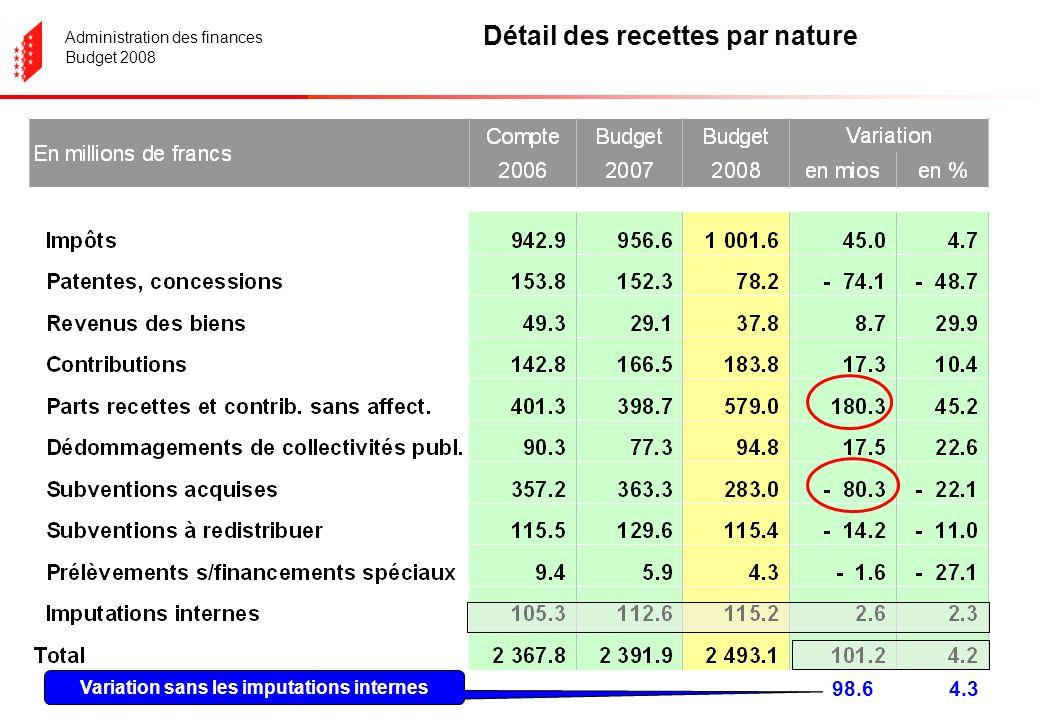 Administration des finances Budget 2008 Détail des recettes par nature 98.6 Variation sans les imputations internes 4.3
