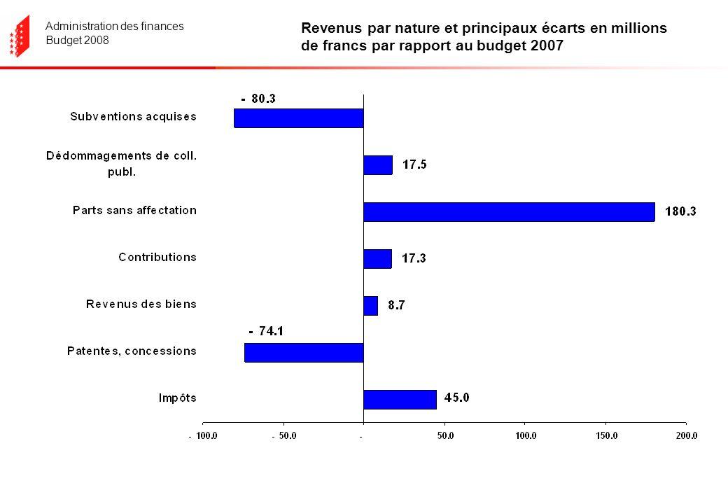 Administration des finances Budget 2008 Revenus par nature et principaux écarts en millions de francs par rapport au budget 2007