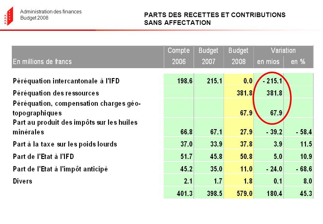 Administration des finances Budget 2008 PARTS DES RECETTES ET CONTRIBUTIONS SANS AFFECTATION