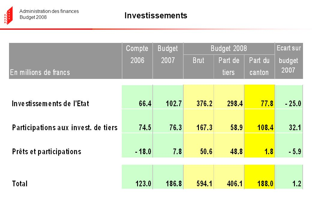 Administration des finances Budget 2008 Investissements